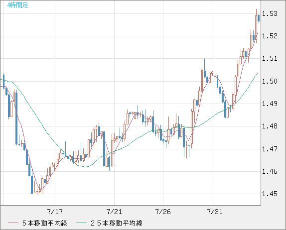 オーストラリアドル レート