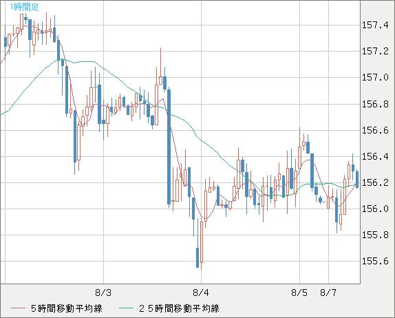 http://zaidata.diamond.jp/zai/fxchart/longChartEURJPY60m.png?rd=201708050642